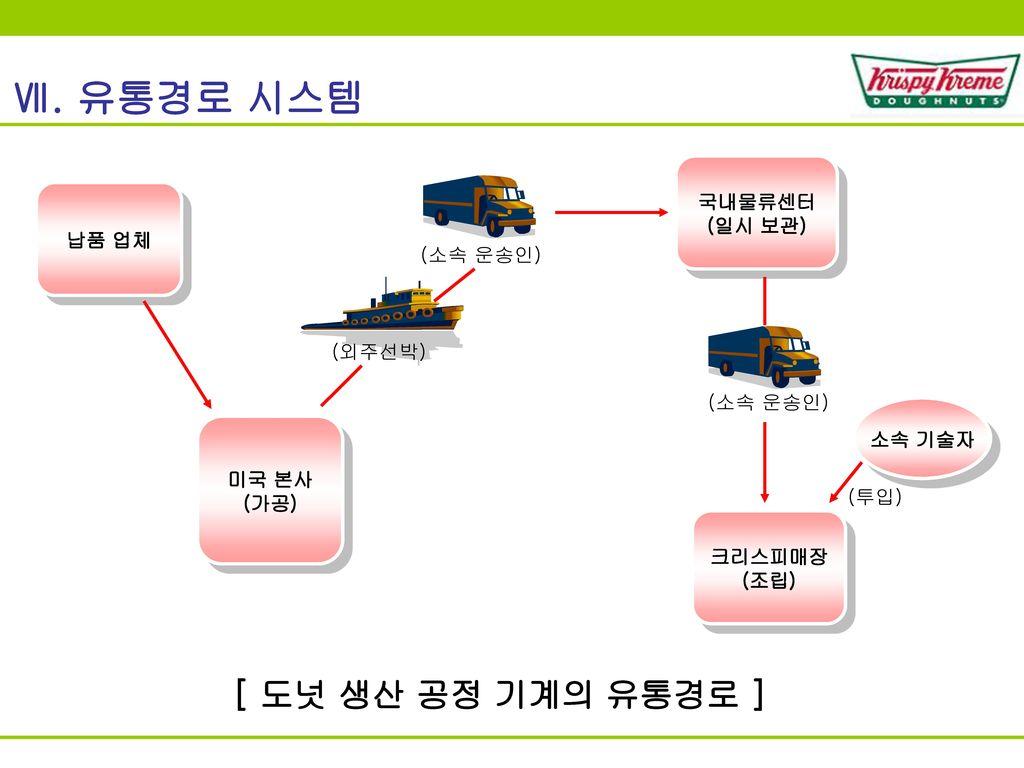 Ⅶ. 유통경로 시스템 [ 도넛 생산 공정 기계의 유통경로 ] 국내물류센터 (일시 보관) 납품 업체 (소속 운송인) (외주선박)